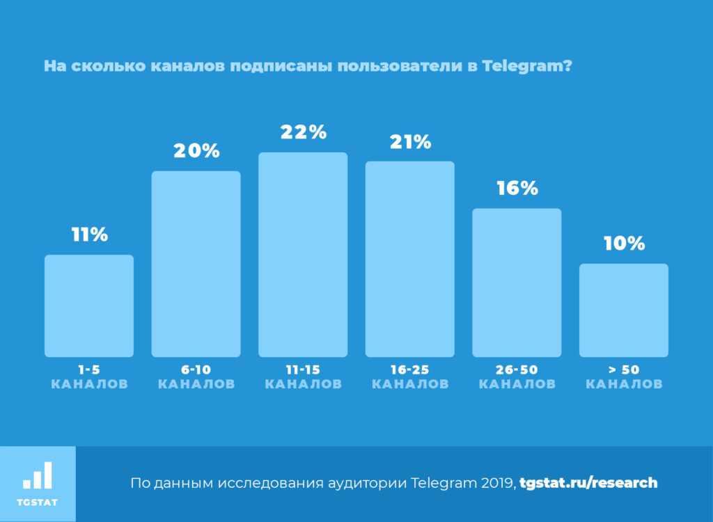 Где накрутить подписчиков в Telegram канал