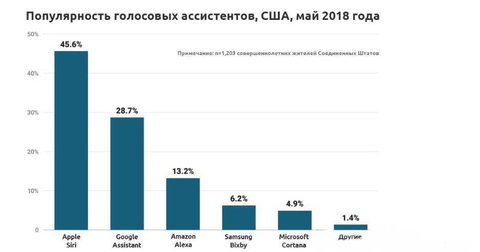 график популярности ассистентов в США за май 2018 года