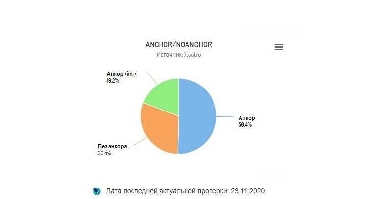 Обращает на себя внимание разбавка ссылочной массы. На графике хорошо видно, что 50,4% составляют чисто якори, 30,4% — безанкоры и 19,2% — картинки.