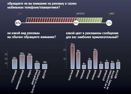 Арбитраж трафика мобильных приложений в России
