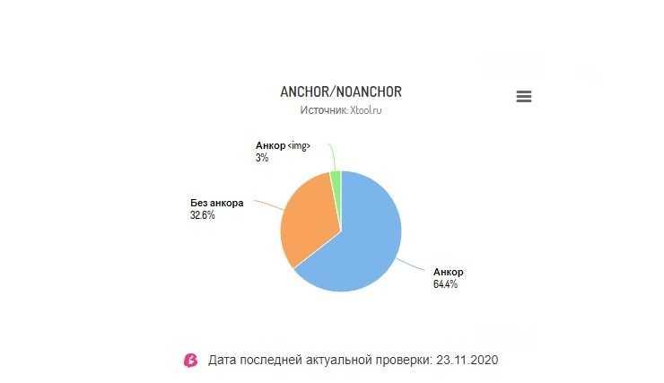 Смотрим разбавку: анкоров 64,4%, безанкоров — 32,6%, иллюстраций со ссылками — 3%.