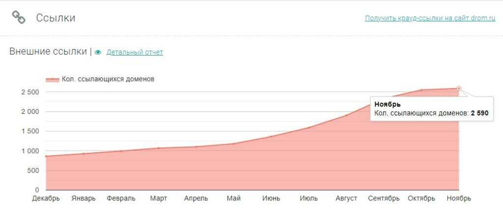 число доноров — более 2500 (рост ссылочной массы постепенный, резко возрос с июня)