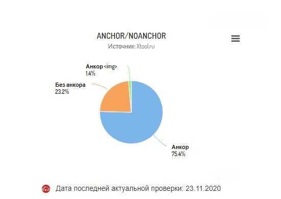 Что касается разбавления: 75,4% анкорных, 23,2% безанкорных и 1,4% — изображения.