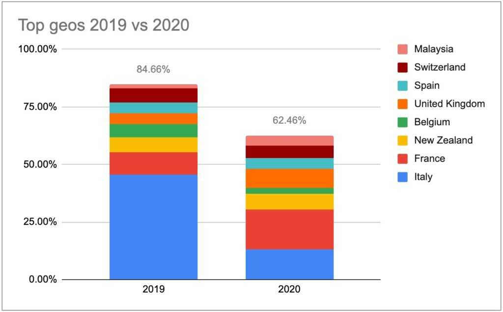 топ гео с 2019 по 2020 год