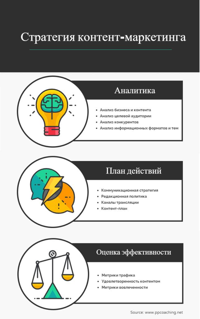 Стратегия контент-маркетинга Обобщение