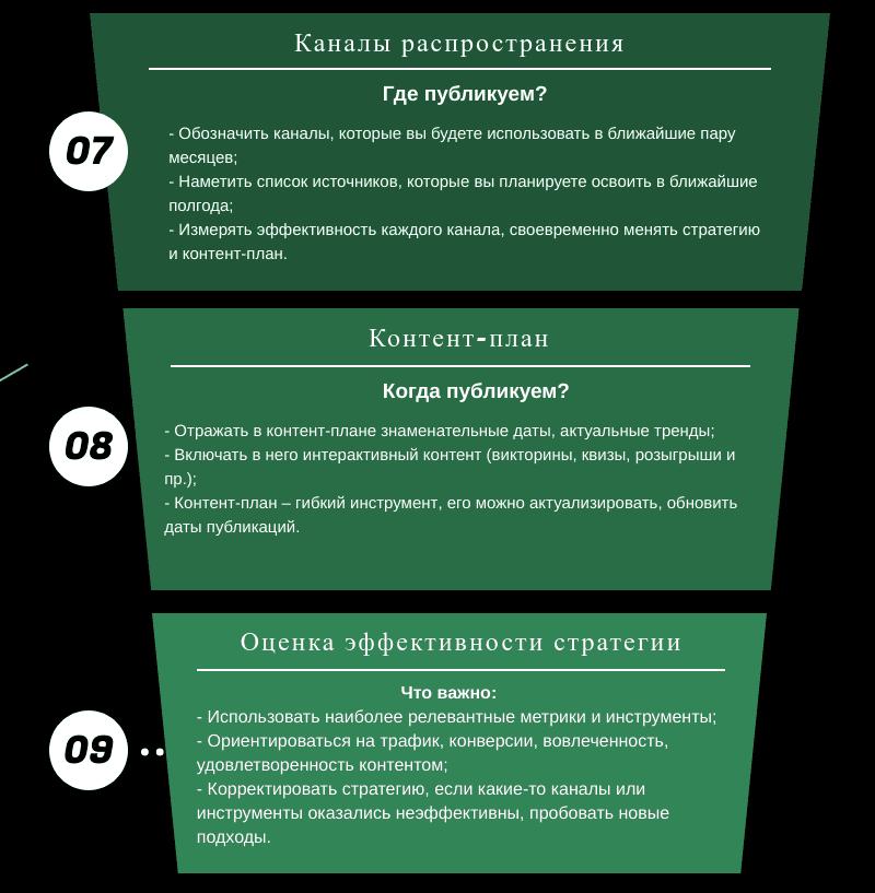 Каналы распространения, контент-план, оценка эффективности стратегии