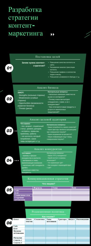 Разработка стратегии контент-маркетинга