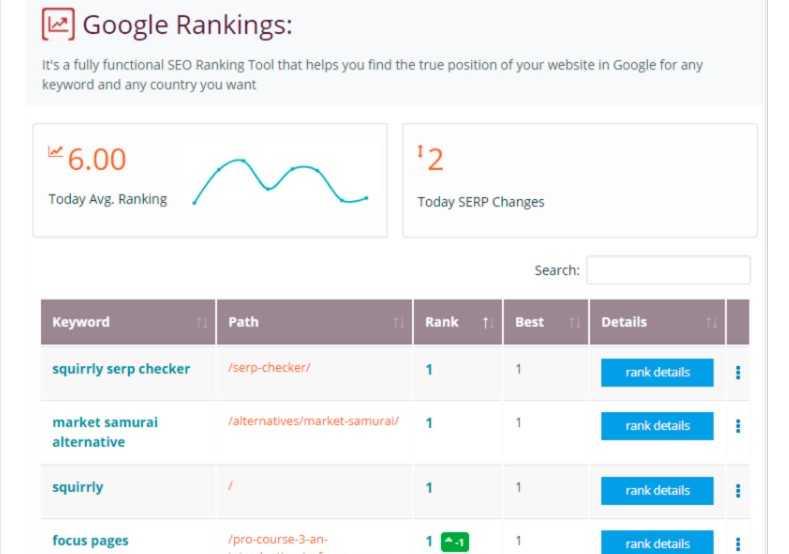 проверка поисковой выдачи в Гугл