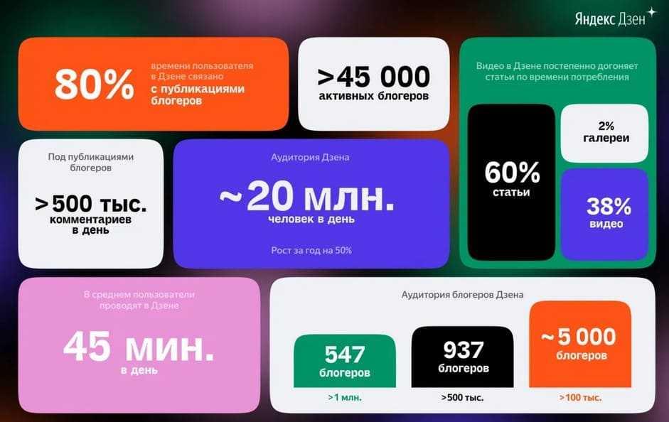 Статистика Яндекс.Дзен