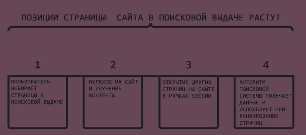 Схема удачного ПФ