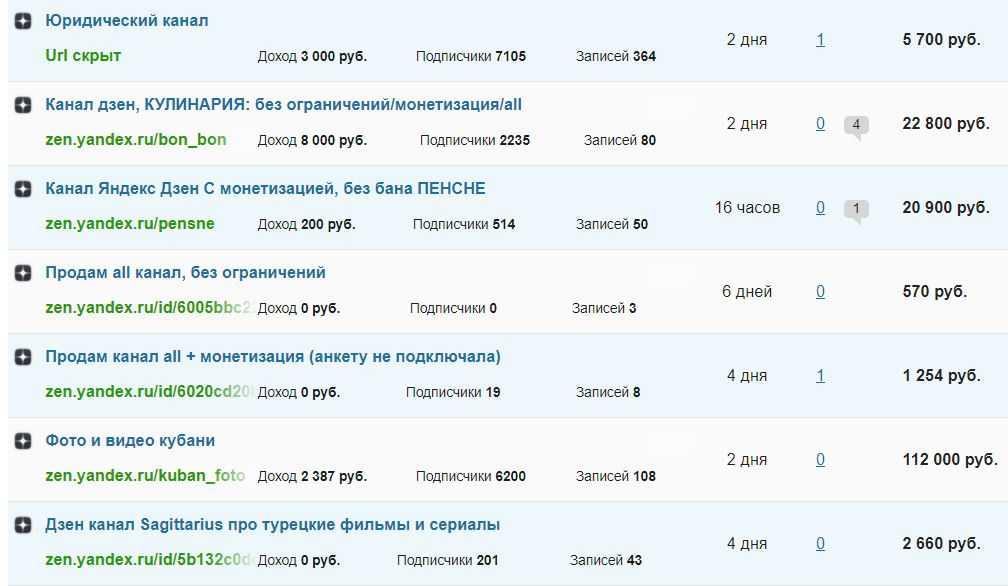 Аукцион дзен-каналов на Telderi