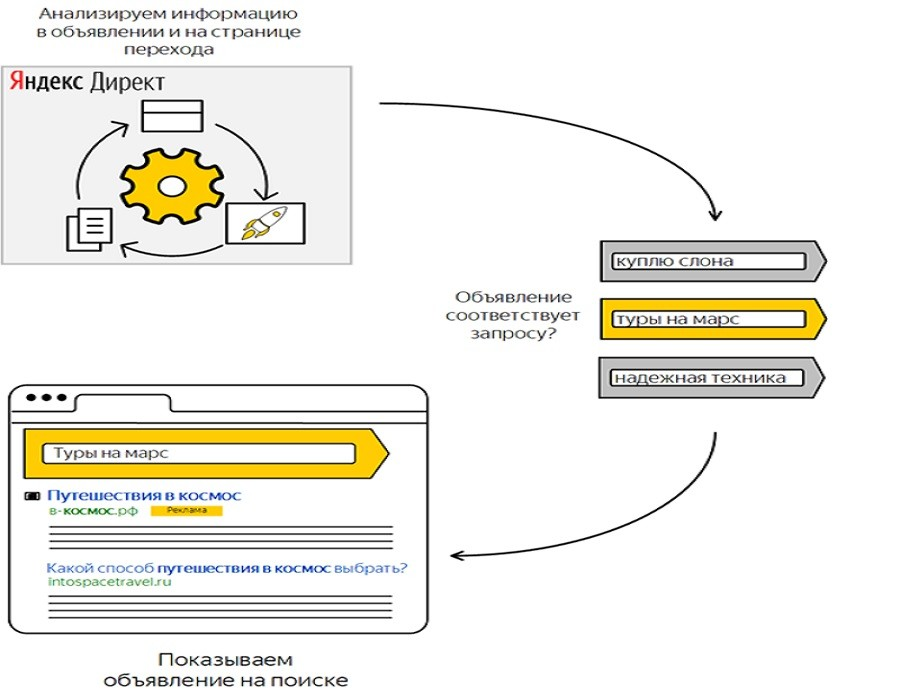 Баннер ЯндексДирект
