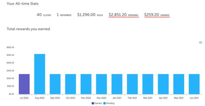 Трафик из Medium: как сливают на офферы и увеличивают посещаемость своих сайтов