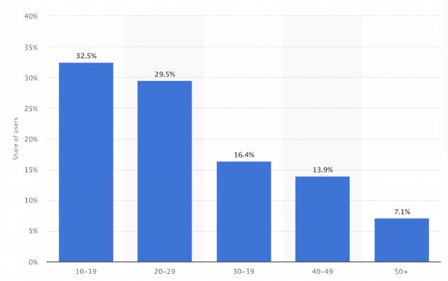 Facebook VS TikTok: куда выгоднее сливать трафик?