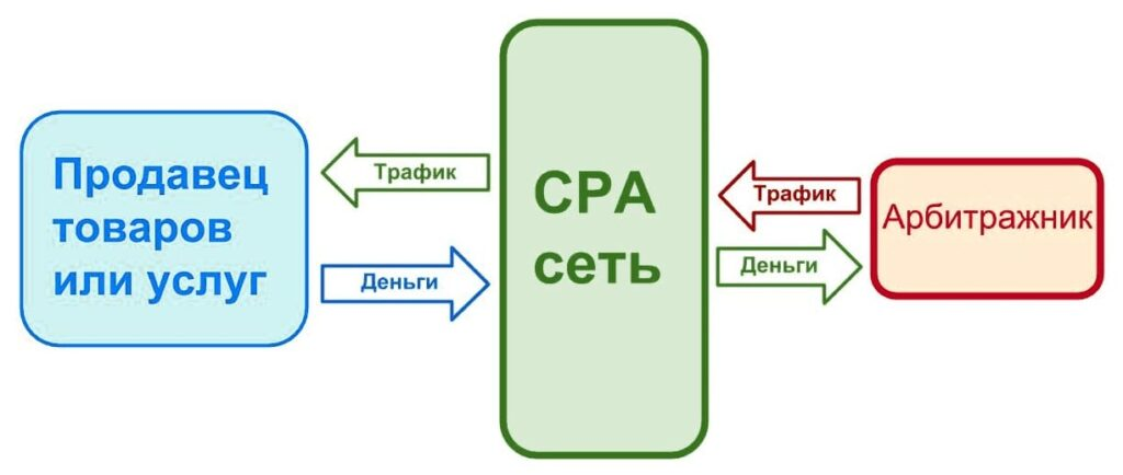 Схема заработка на CPA-сетях