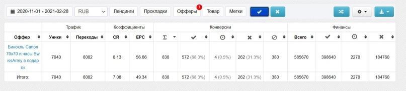 Статистика из партнерки