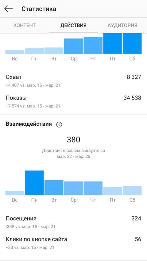 Статистика Instagram.