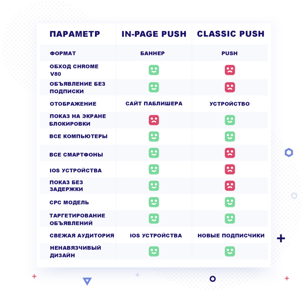In-page Vs Classic
