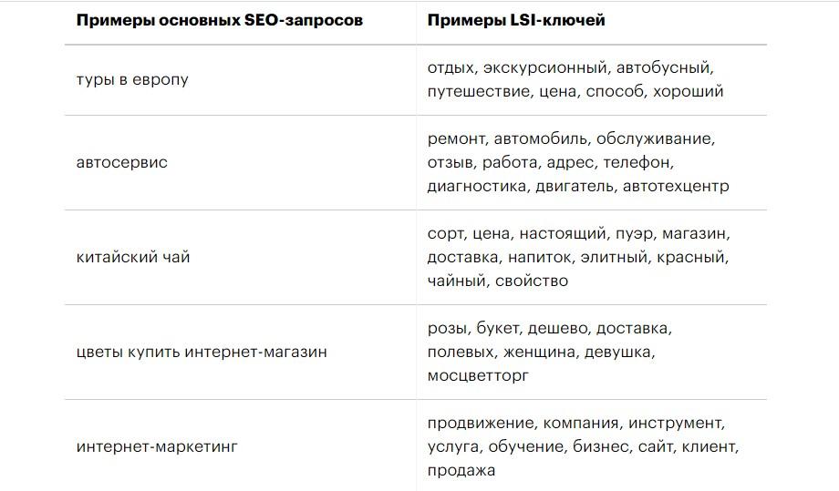 Примеры СЕО-запросов. LSI-ключей