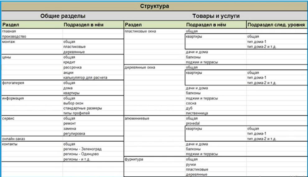 Структура информационного сайта
