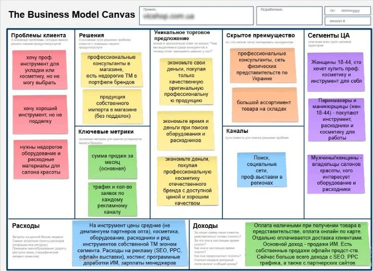 Канва бизнес-модели