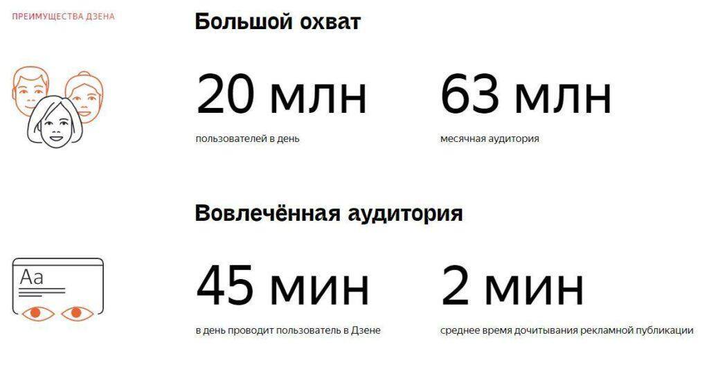 Охваты Яндекс.Дзен.