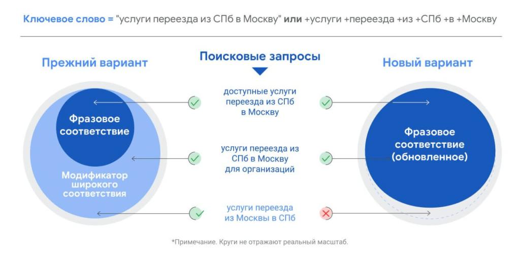 переезд спб/москва