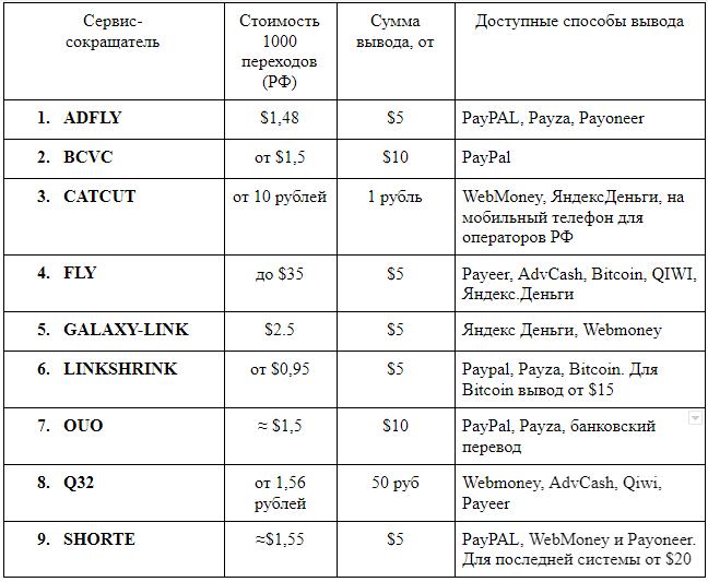 таблица сервисов