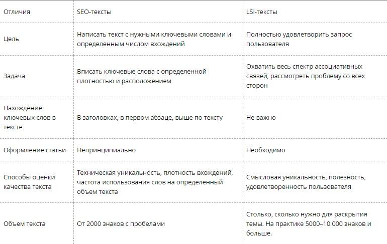 таблица отличий LSI и Seo текстов