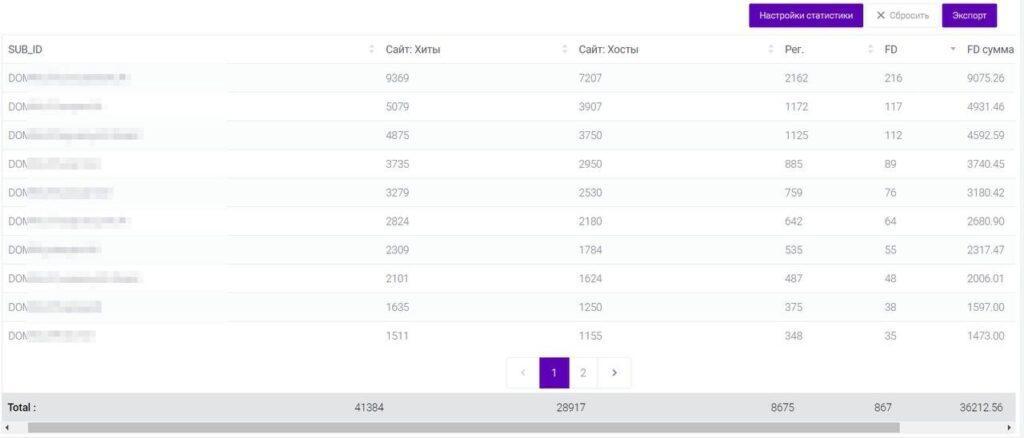 $3000 на чат-боте и $228 900 на неоднозначной связке — подборка кейсов по гемблингу