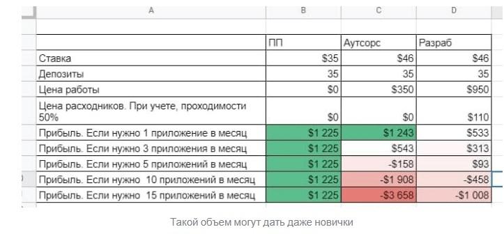 расчет прибыли