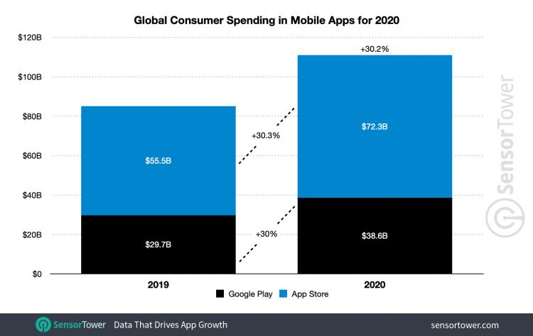 Расходы на мобильные приложения в 2020 году