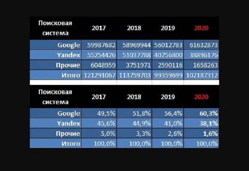 Статистика по доле аудитории рунета по годам