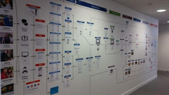 Customer Journey Map — что это и как построить