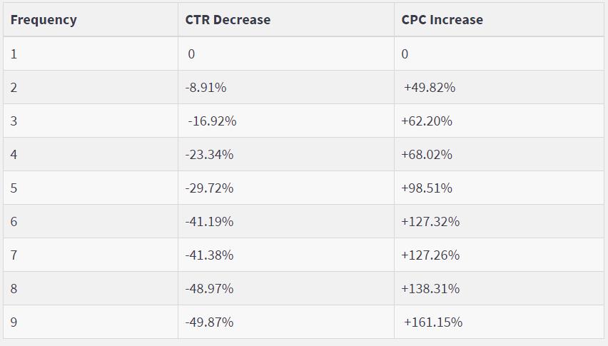 зависимость CTR и CPC от частоты показов