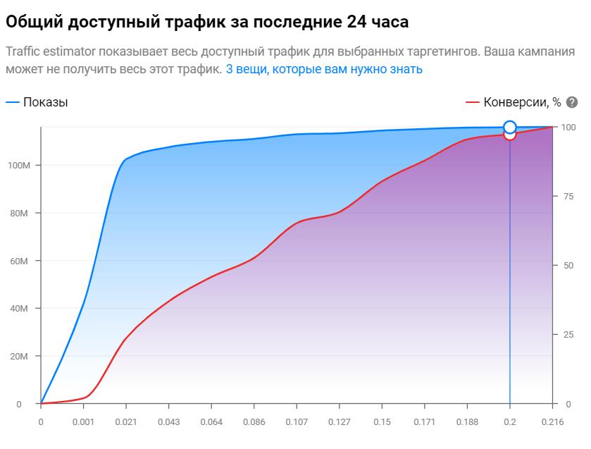 график для РФ