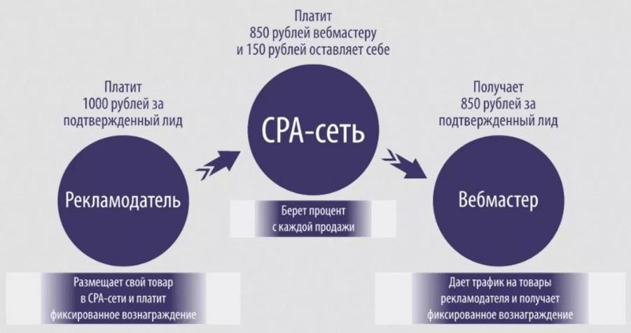 Рекламодатель. CPA-сеть. Вебмастер