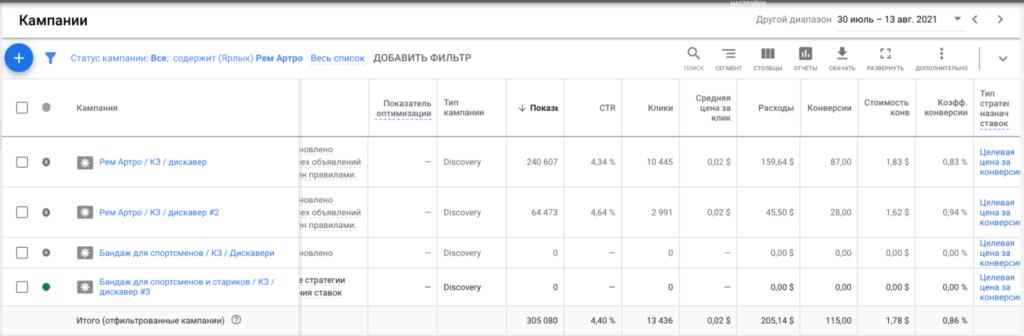 Кейс: 28 000 рублей с Google на суставах по Казахстану